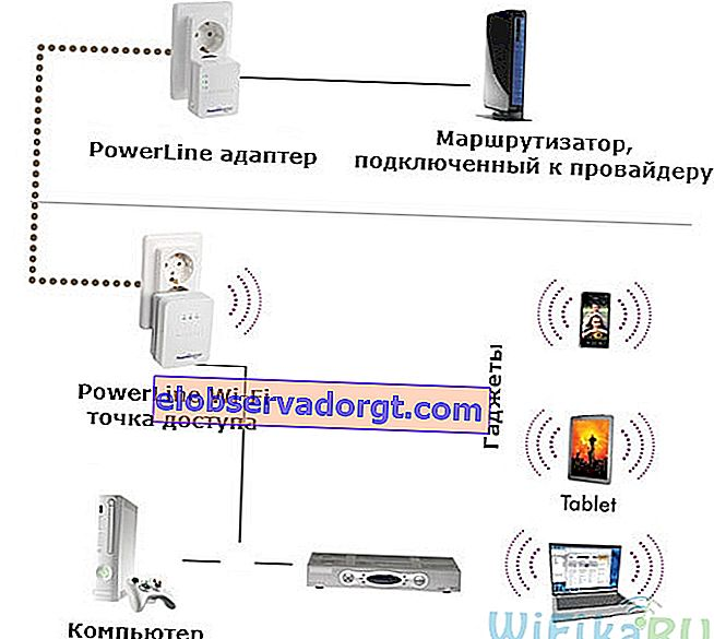 Diagrama rețelei Powerline