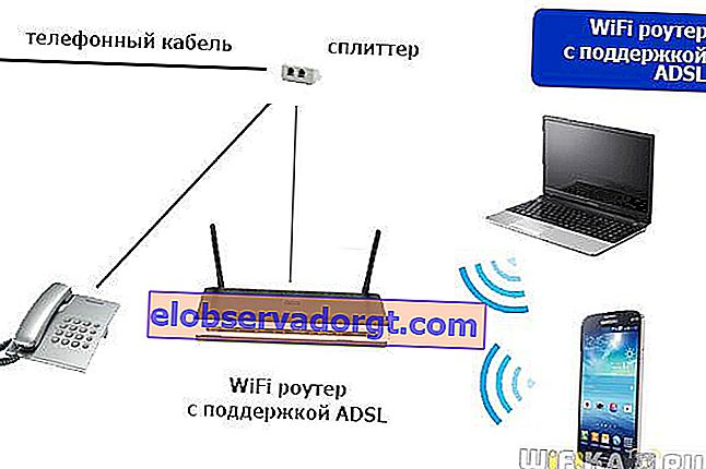 wifi router s adsl